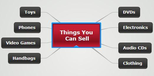 Money making ideas for ebay motors