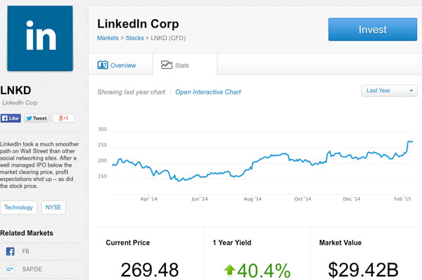 linkedin-stock-prices