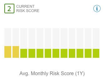 risk-score