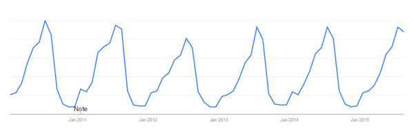 """Camping Tent"" Google Trends Search Result"