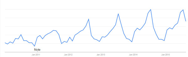 """Swimming Shorts"" Google Trends Search Result"