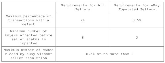 new-requirements