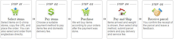 order-process