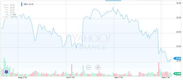 ebay-share-price
