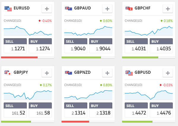 etoro-currencies
