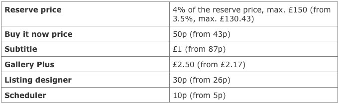 New Ebay Shop Pricing Structures Let S Do Some Maths