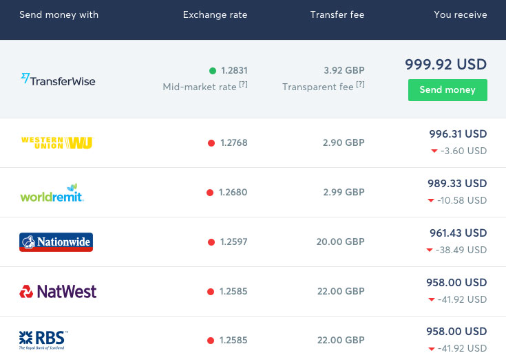 TransferWise com – A Simplified PayPal for Business Banking?