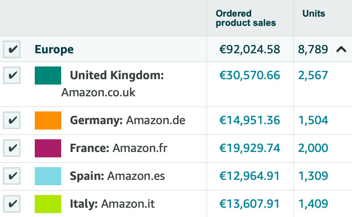 Amazon PAN-EU Sales 30 days