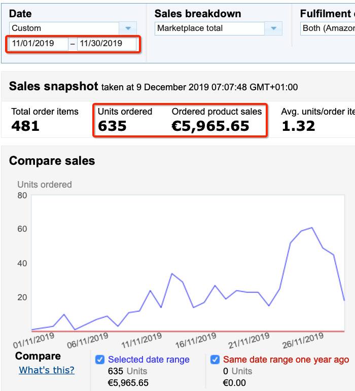 Amazon Italy November Sales