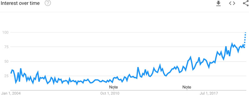 Increased Popularity