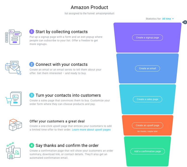 Amazon FBA product funnel