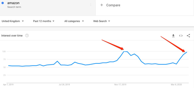 Amazon Search Trends