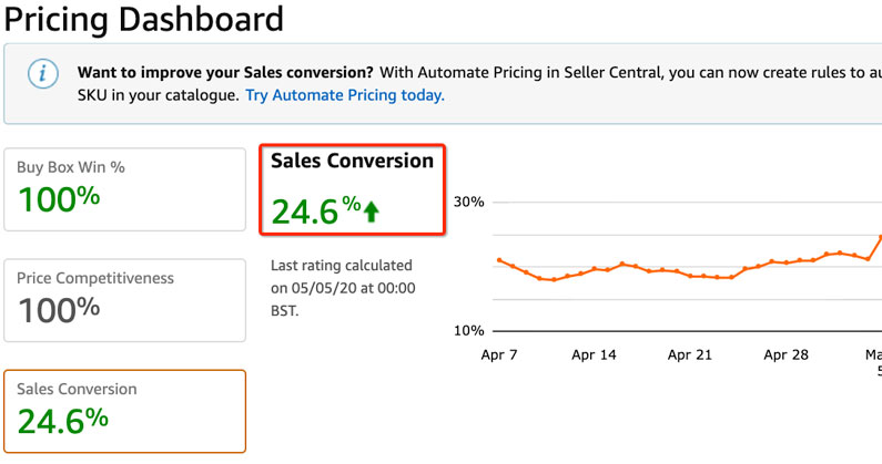 Sales conversion rate