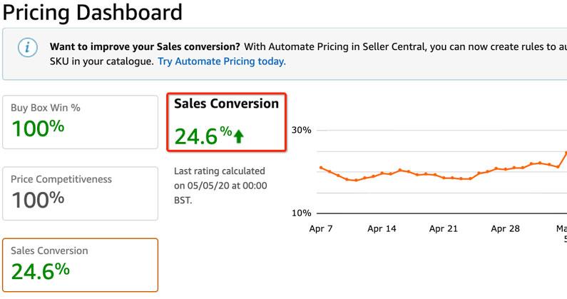 Sales conversion rate