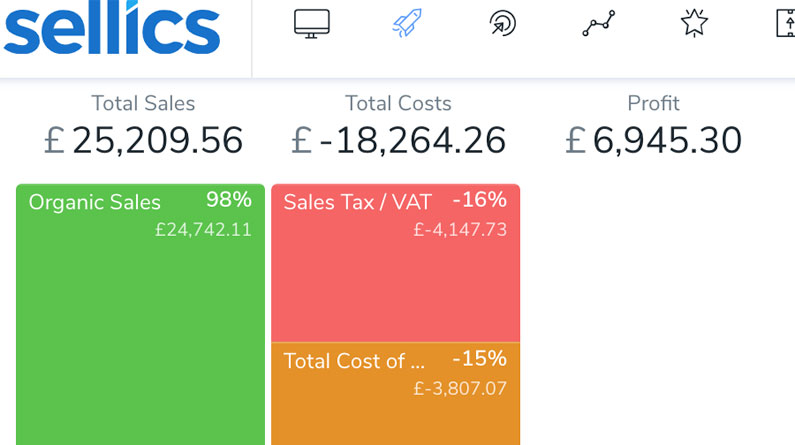 Amazon FBA UK August 2020 Profits