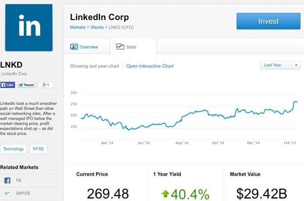 linkedin-stock-prices