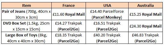 international-fees