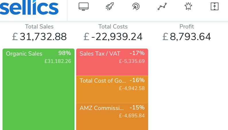 Amazon UK FBA profits