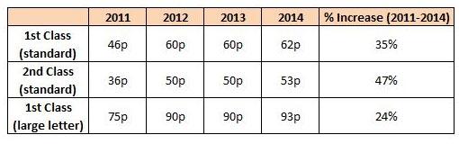 price-increase