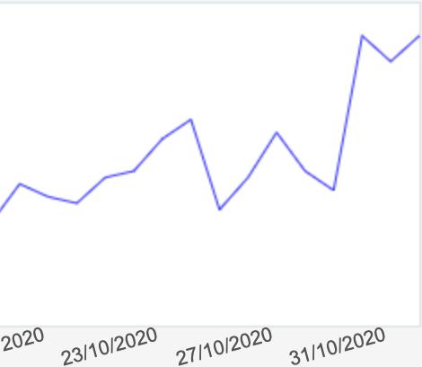 Amazon sales spike