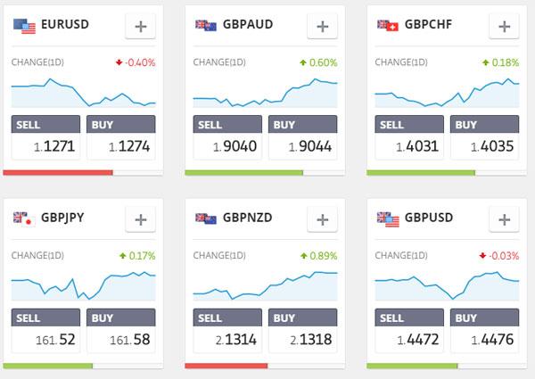 etoro-currencies