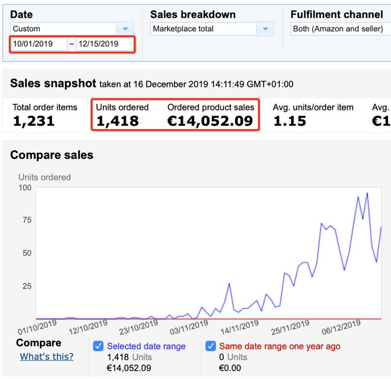 Amazon Spain FBA Product Launch Sales